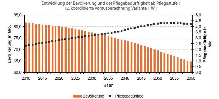 Pflegerisiko: Entwicklung der Pfleebedürftigkeit in Deutschland.